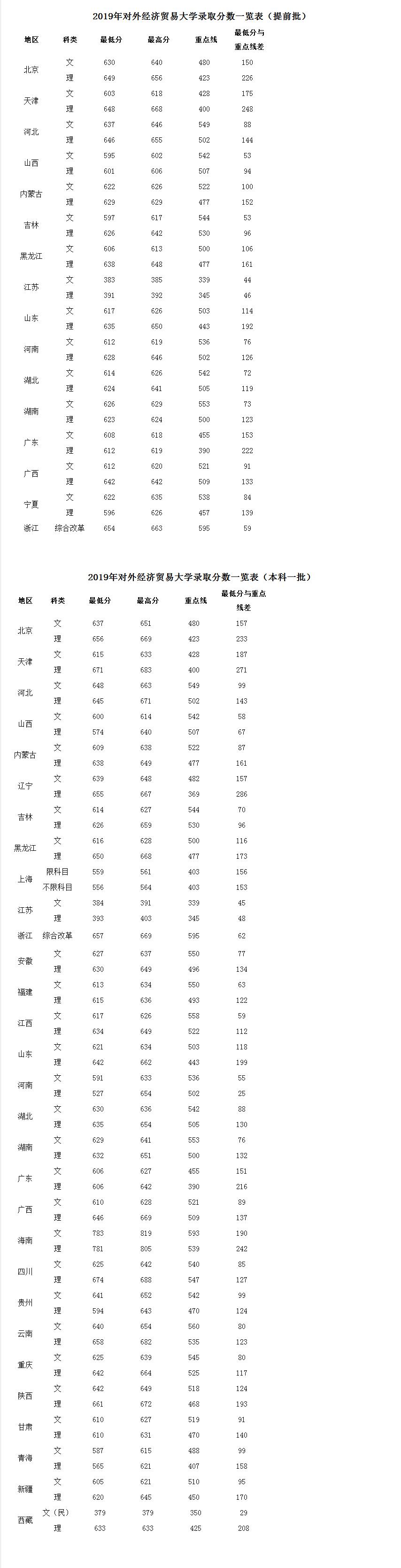 贸大即将迎来2000余名小萌新 生源质量呈四大特点-对外经济贸易大学新闻网.png