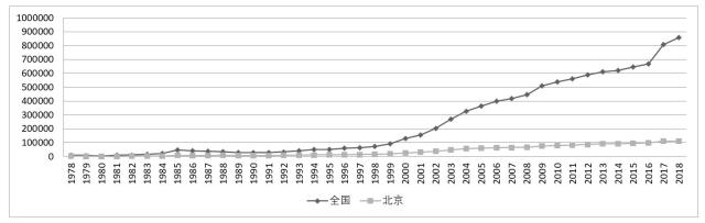 新中国成立70周年系列——北京高校研究生规模(1978年—2020年)