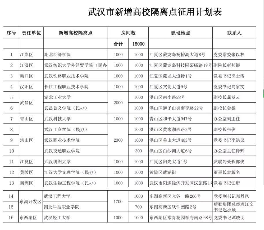 湖北武汉16所省属高校作为储备隔离点,或将提供15000间房间