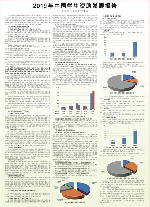 2019年中国学生资助发展报告公布