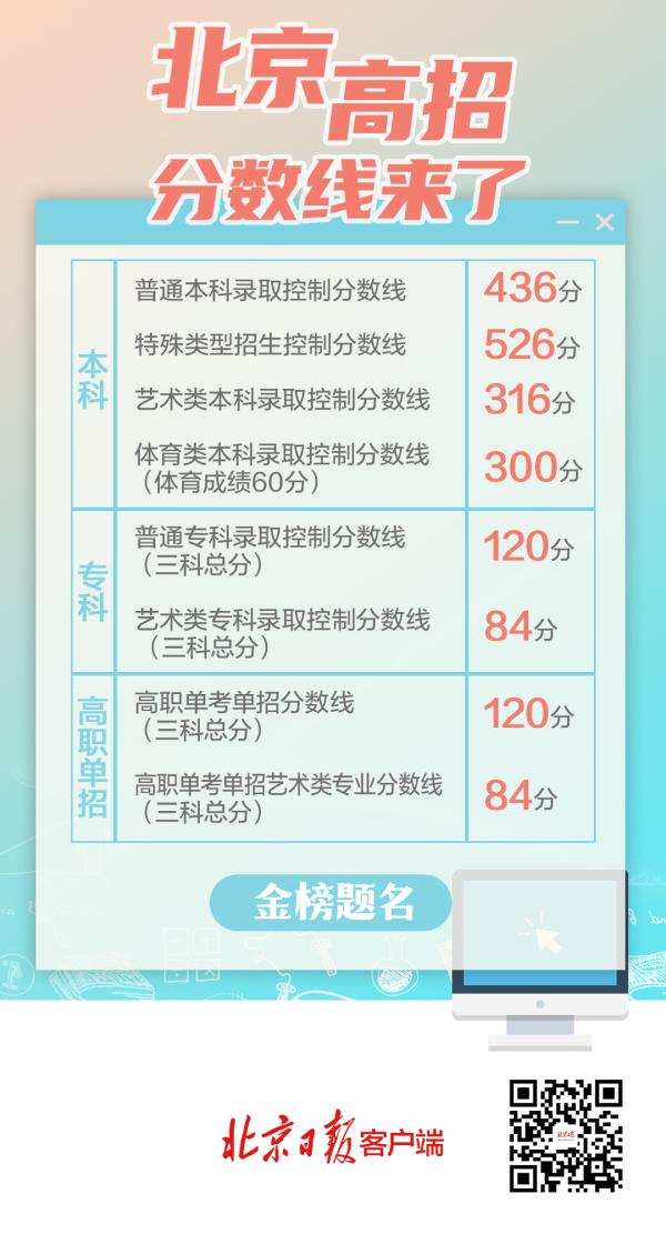 北京高考分数线出炉!本科普通批:436分