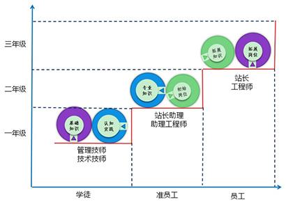 浙江建设职业技术学院现代学徒制探索与实践